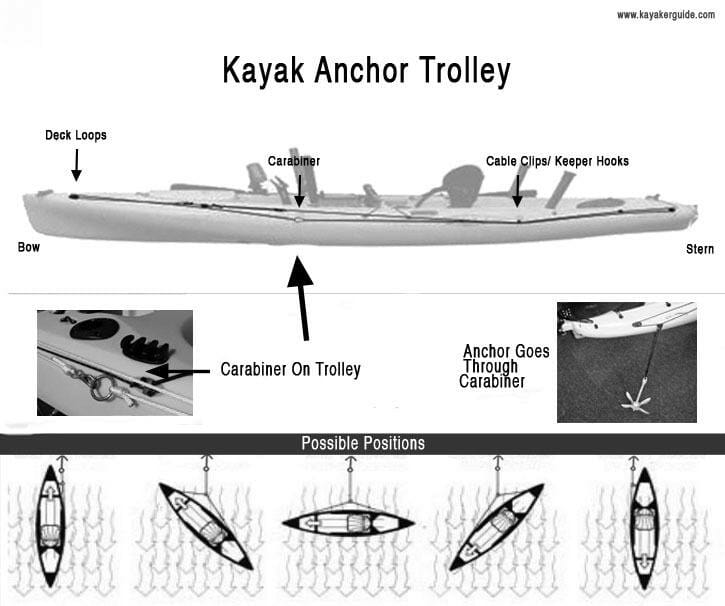 Top Anchors ReviewedBest Kayak Anchor Reviews Here