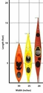 kayak Length